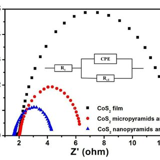 Figure S6: SEM images and EDX spectra of CoS 2 on carbon