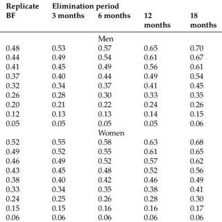 Kaplan-Meier survival curves for the cumulative proportion