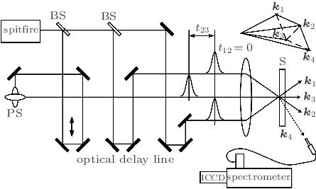 Schematic diagram of experimental setup. BS: beam splitter