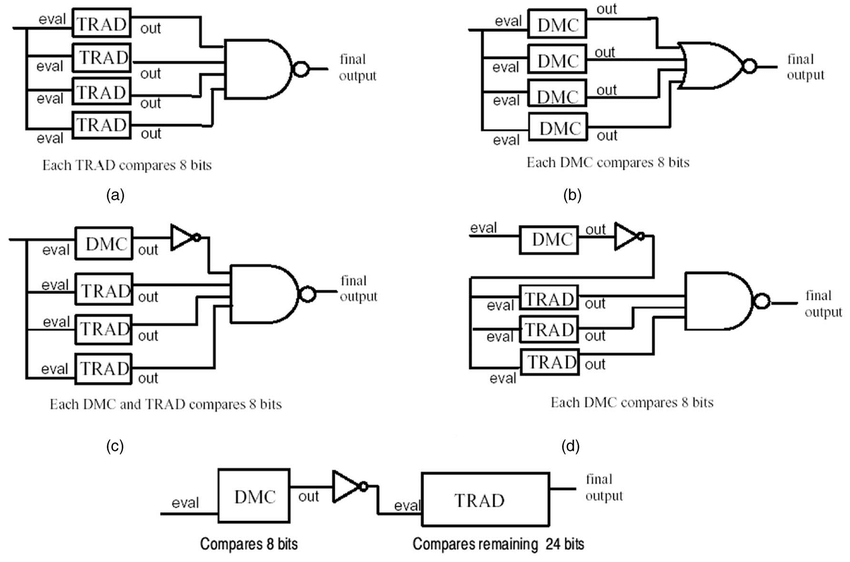 Variations of energy-efficient comparators for comparing