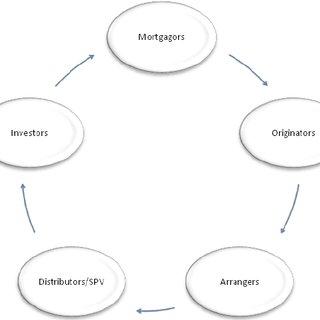 (PDF) Comments on Predatory Lending Behaviour