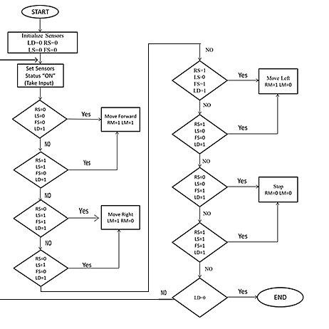 (PDF) Obstacle avoiding robot using Karnaugh map