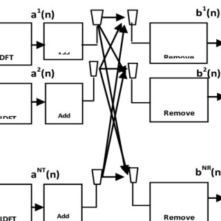 (PDF) Channel Estimation Techniques in MIMO-OFDM Systems