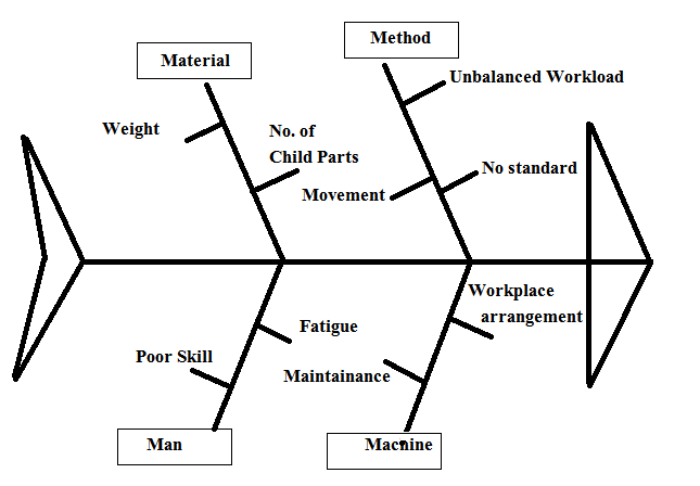 Fig.no.1.Fishbone diagram for productivity of station As