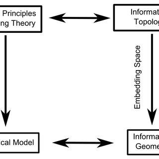 (PDF) Information topology identifies emergent model classes