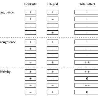 (PDF) The Arithmetic of Emotion: Integration of Incidental