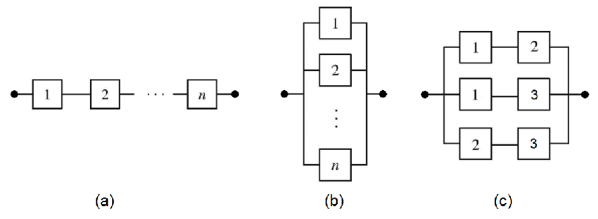 Reliability block diagrams examples (RBD): (a) series; (b
