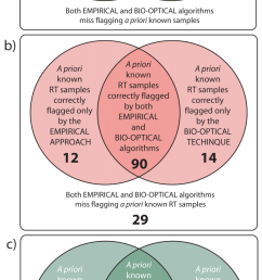 venn diagrams showing the structure of the two configurations of the hybrid scheme section 4 [ 808 x 1808 Pixel ]