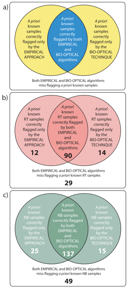 small resolution of venn diagrams showing the structure of the two configurations of the hybrid scheme section 4