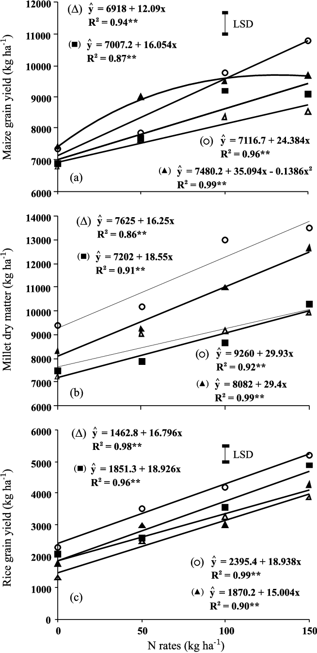 hight resolution of maize grain yield a pearl millet dry matter b and upland