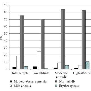 (PDF) Maternal and Perinatal Outcomes in Second Hemoglobin