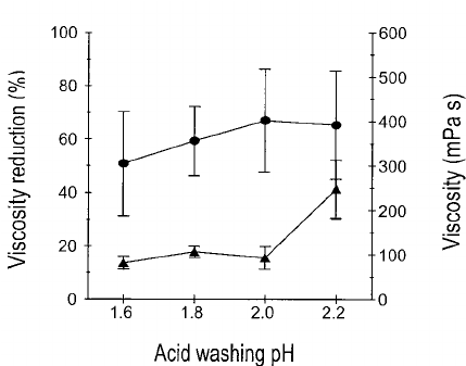 Effect of pH, after three acid washings to convert calcium