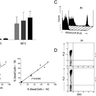 (PDF) Trypan blue exclusion assay by flow cytometry