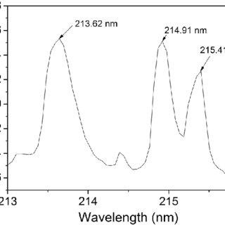 (PDF) Phosphorus quantification in fertilizers using laser
