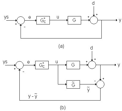 a) Conventional and (b) IMC closed-loop control structure