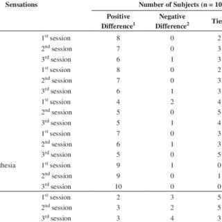 (PDF) Quantification of DeQi Sensation by Visual Analog