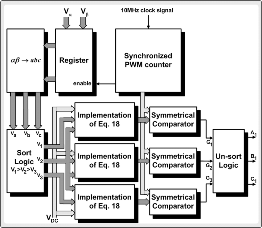 Functional block diagram of the SVPWM hardware realization