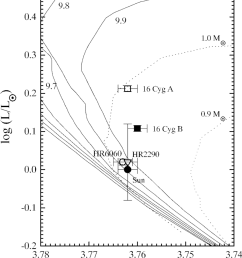 h r diagram of the solar twin candidates the solid lines are isochrones labeled [ 850 x 1083 Pixel ]