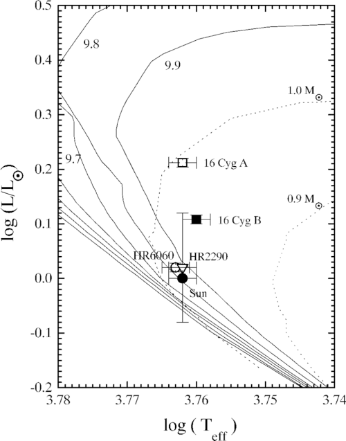 small resolution of  h r diagram of the solar twin candidates the solid lines are isochrones labeled