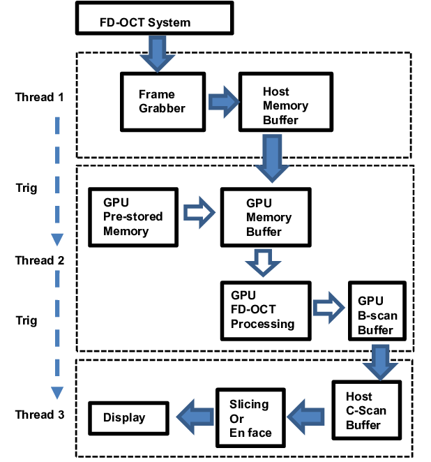 Signal processing flow chart of the GPU based FD-OCT