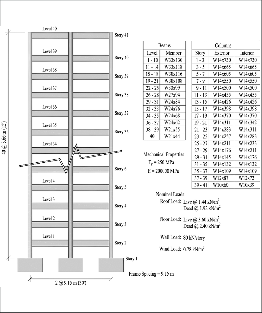 hight resolution of description of forty story steel frame adapted from lu et al 1975