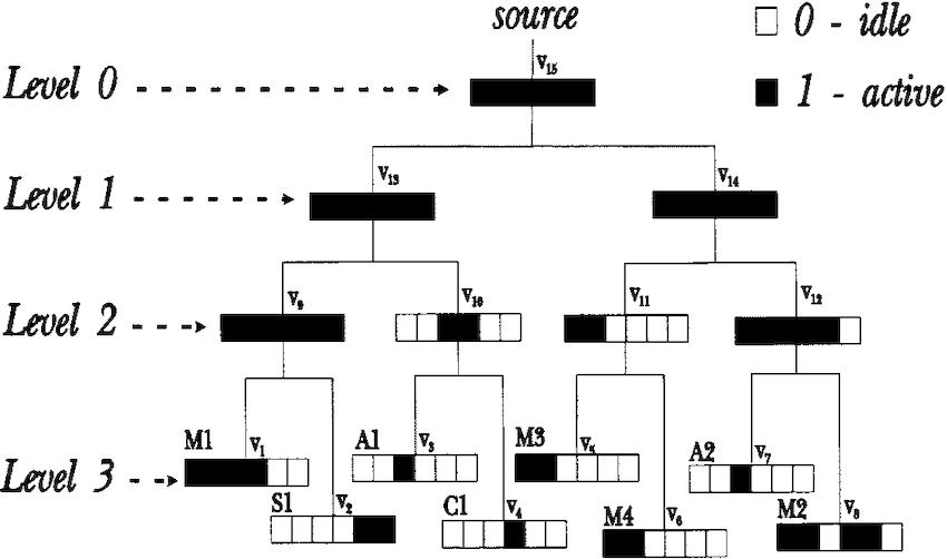 DE Example 1. Clock tree circuit for the modules of the DE