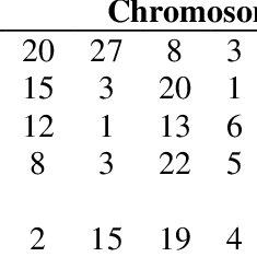 (PDF) Implementation of Genetic Algorithm to Solve