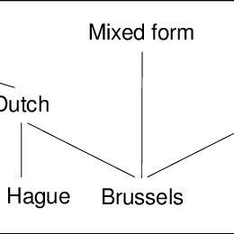 (PDF) Immigrant minority languages in Europe: Cross