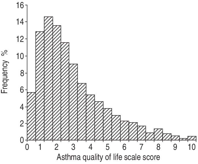 -Frequency histogram of the distribution of asthma quality