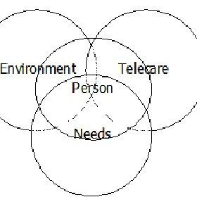 (PDF) The Dependability Telecare Assessment (DTA) Tool