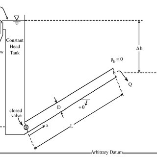 Schematic of physical setup at steady state. Entrance