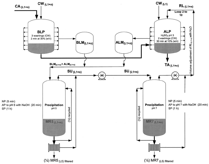 Flow diagram of decontamination process including reuse of