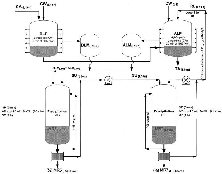Flow diagram of decontamination process including reuse of