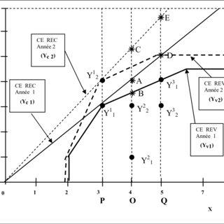 (PDF) L'échec de la croissance de la productivité agricole