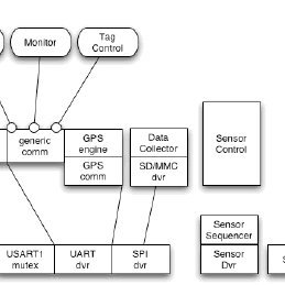 The Block Diagram of System Software. The software to run