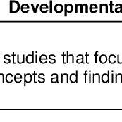 (PDF) A Framework for Guiding and Evaluating Literature