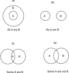 euler s diagrammatic representation of the four categorical propositions  [ 850 x 932 Pixel ]