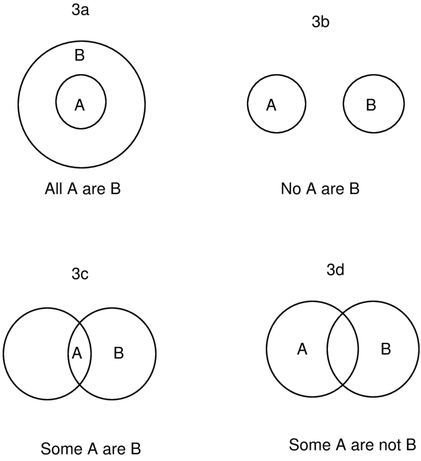 medium resolution of euler s diagrammatic representation of the four categorical propositions