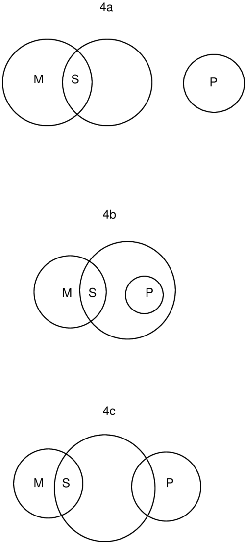 small resolution of euler s diagrams for the ei 1 syllogism