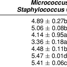 (PDF) Identification of Lactic Acid Bacteria and Gram