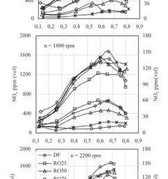 total nitrogen oxides no x and dioxide no 2 emissions as a function engine function diagram for 4 9 source 8 8 cummins  [ 850 x 1687 Pixel ]