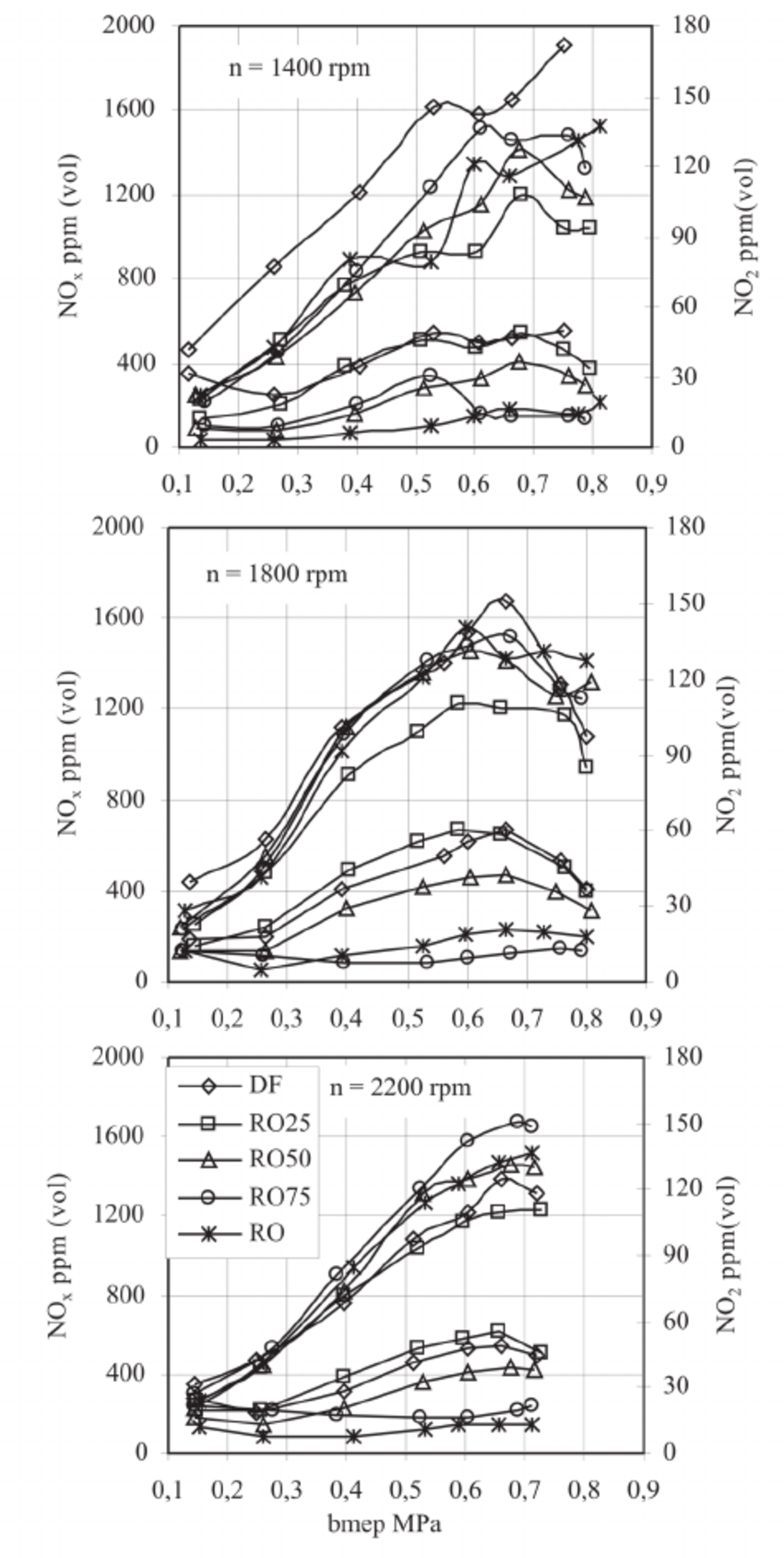 medium resolution of total nitrogen oxides no x and dioxide no 2 emissions as a function engine function diagram for 4 9 source 8 8 cummins