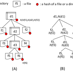 Directory Tree Diagram Vy Thermo Fan Wiring The Hash Of A File Download Scientific