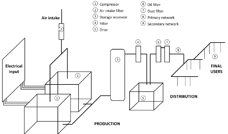 Typical compressed air system with its main components