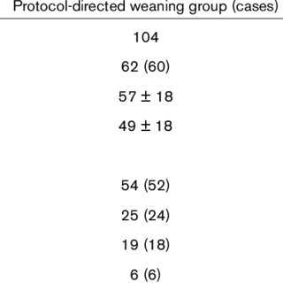 (PDF) Impact of a nurses' protocol-directed weaning