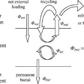 (PDF) Effects of progressive oxygen depletion on sediment