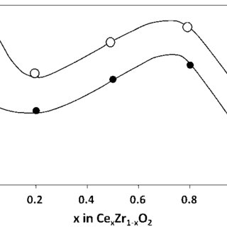 (PDF) Impact of cerium-based support oxides in catalytic