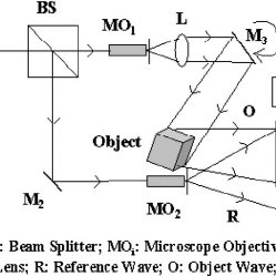 (PDF) Contouring of diffused objects using lensless
