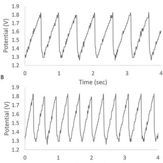 Calibration curve of Al/phosphate cell response to