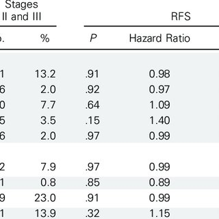 Relapse-free survival (RFS) and overall survival (OS